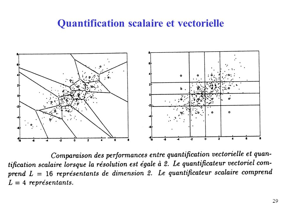 29 Quantification scalaire et vectorielle