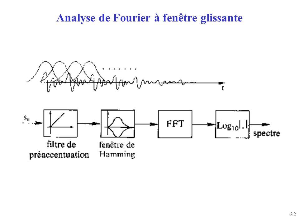 32 Analyse de Fourier à fenêtre glissante