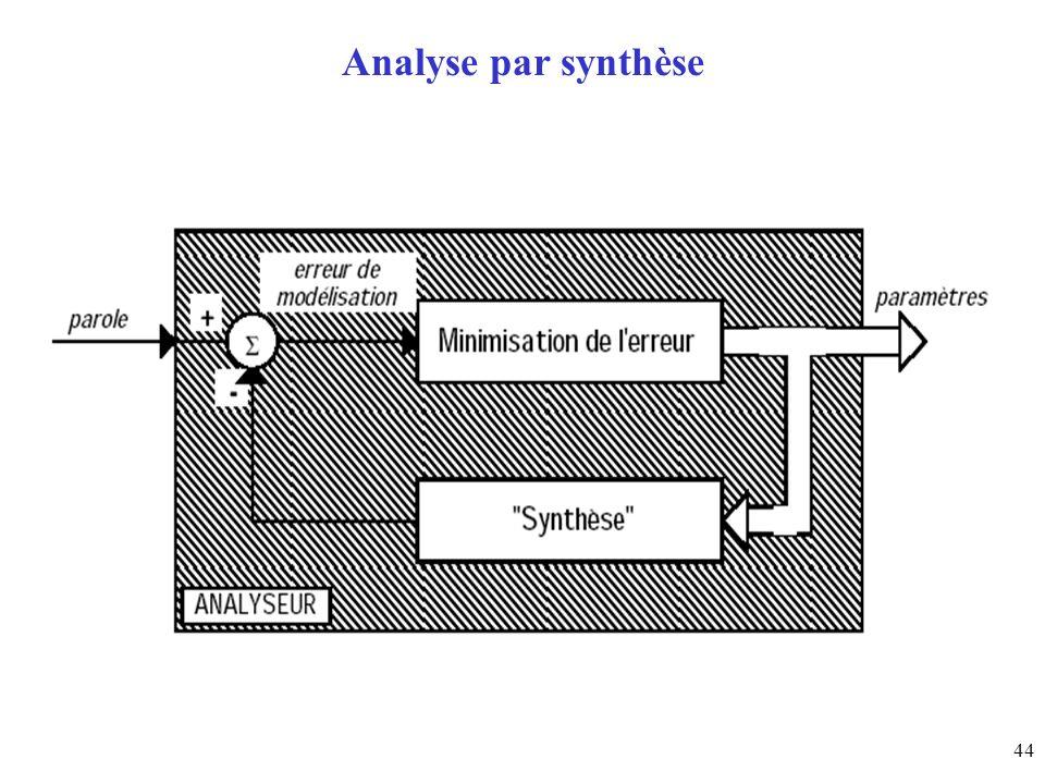 44 Analyse par synthèse