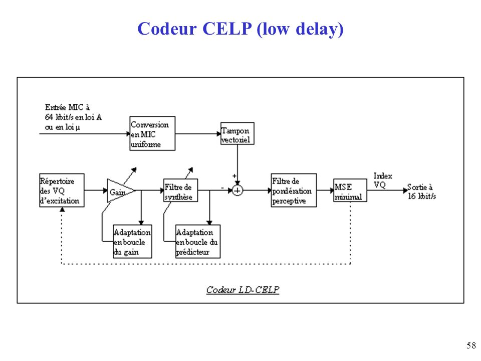 58 Codeur CELP (low delay)