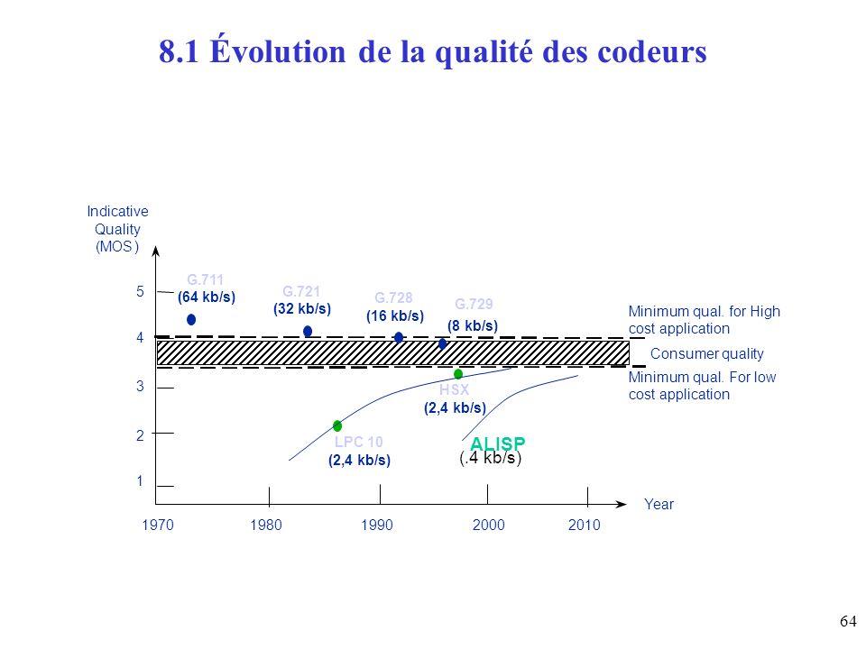 64 8.1 Évolution de la qualité des codeurs 1 2 3 4 5 198019902000 Indicative Quality (MOS) G.711 (64 kb/s) G.721 (32 kb/s) G.729 (8 kb/s) G.728 (16 kb/s) LPC 10 (2,4 kb/s) HSX (2,4 kb/s) Consumer quality Minimumqual.