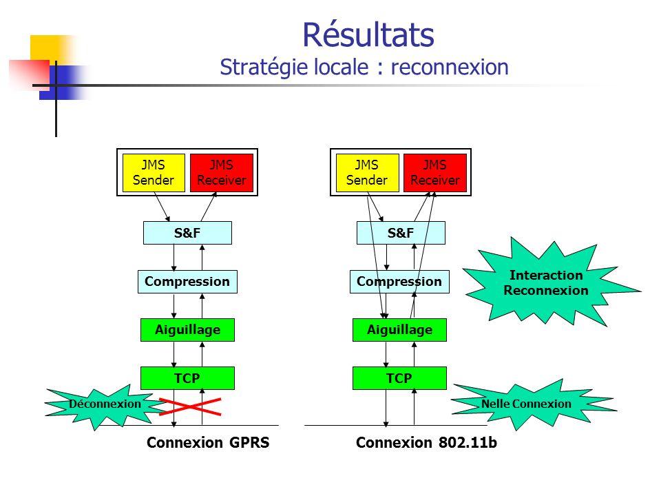 JMS Receiver JMS Sender Connexion 802.11b S&F Compression S&F Compression Résultats Stratégie locale : reconnexion JMS Receiver JMS Sender S&F Compres