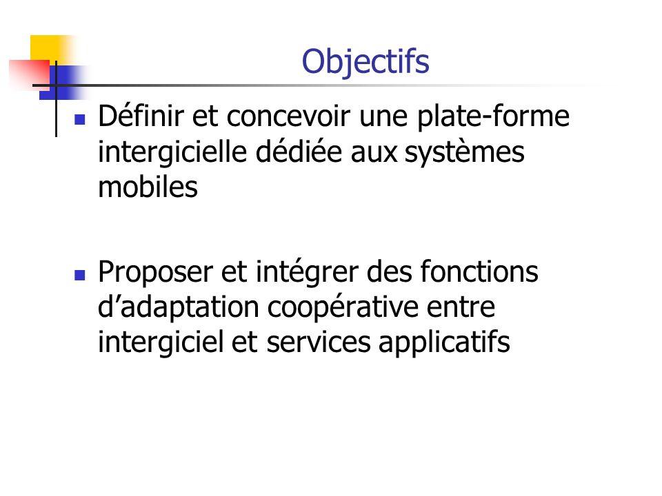Objectifs Définir et concevoir une plate-forme intergicielle dédiée aux systèmes mobiles Proposer et intégrer des fonctions dadaptation coopérative en