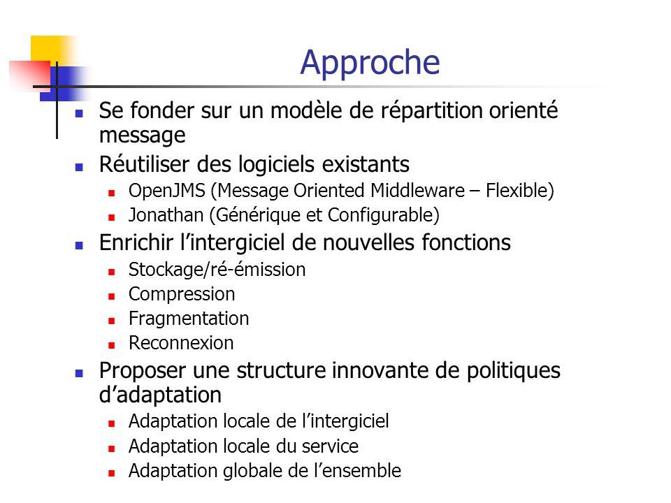 Approche Se fonder sur un modèle de répartition orienté message Réutiliser des logiciels existants OpenJMS (Message Oriented Middleware – Flexible) Jo