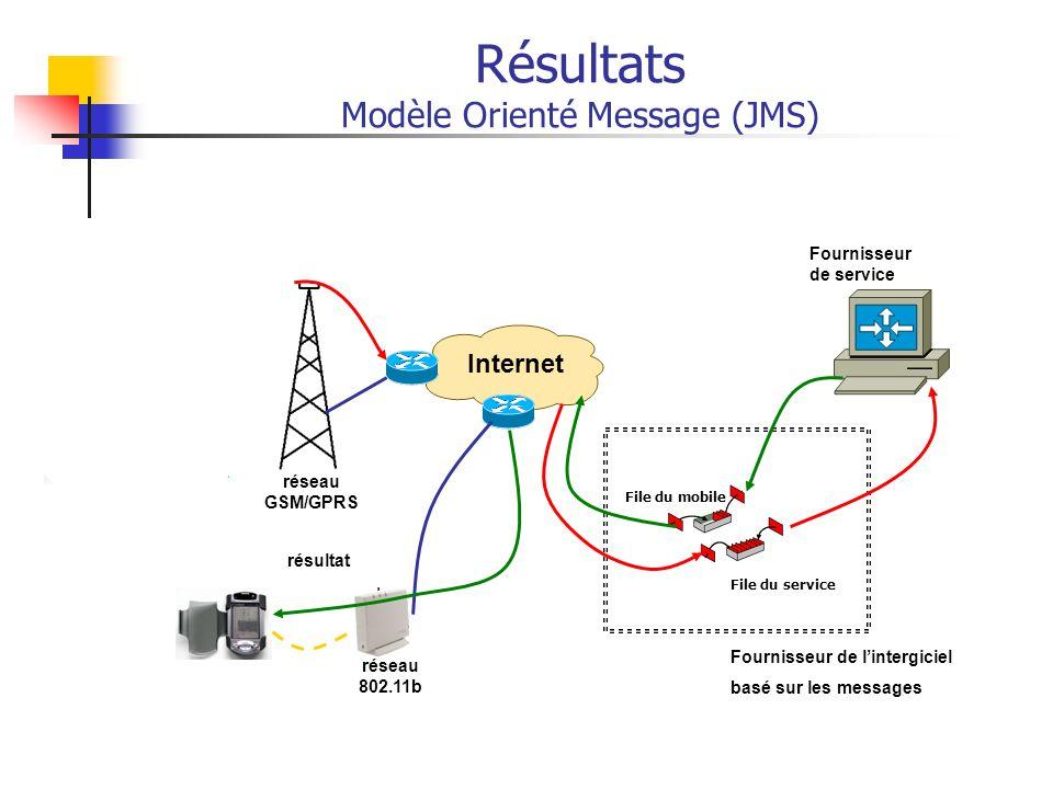 Internet réseau GSM/GPRS réseau 802.11b File du service File du mobile Fournisseur de lintergiciel basé sur les messages Fournisseur de service requêt