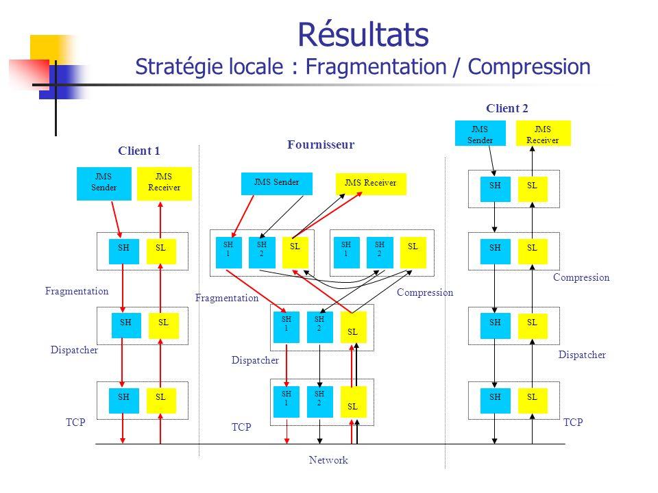 Résultats Stratégie locale : Fragmentation / Compression JMS Sender SHSL Fragmentation SHSL Dispatcher SHSL TCP Network JMS Receiver Fragmentation SH