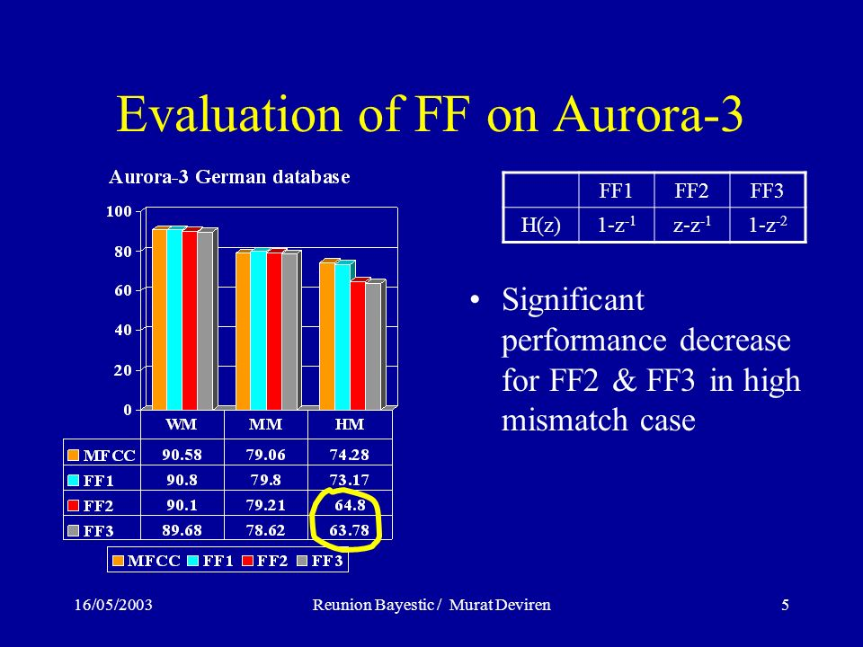 16/05/2003Reunion Bayestic / Murat Deviren5 Evaluation of FF on Aurora-3 Significant performance decrease for FF2 & FF3 in high mismatch case FF1FF2FF3 H(z)1-z -1 z-z -1 1-z -2