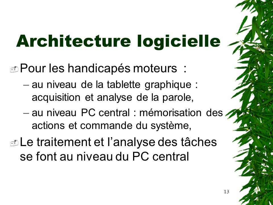 13 Architecture logicielle Pour les handicapés moteurs : –au niveau de la tablette graphique : acquisition et analyse de la parole, –au niveau PC cent