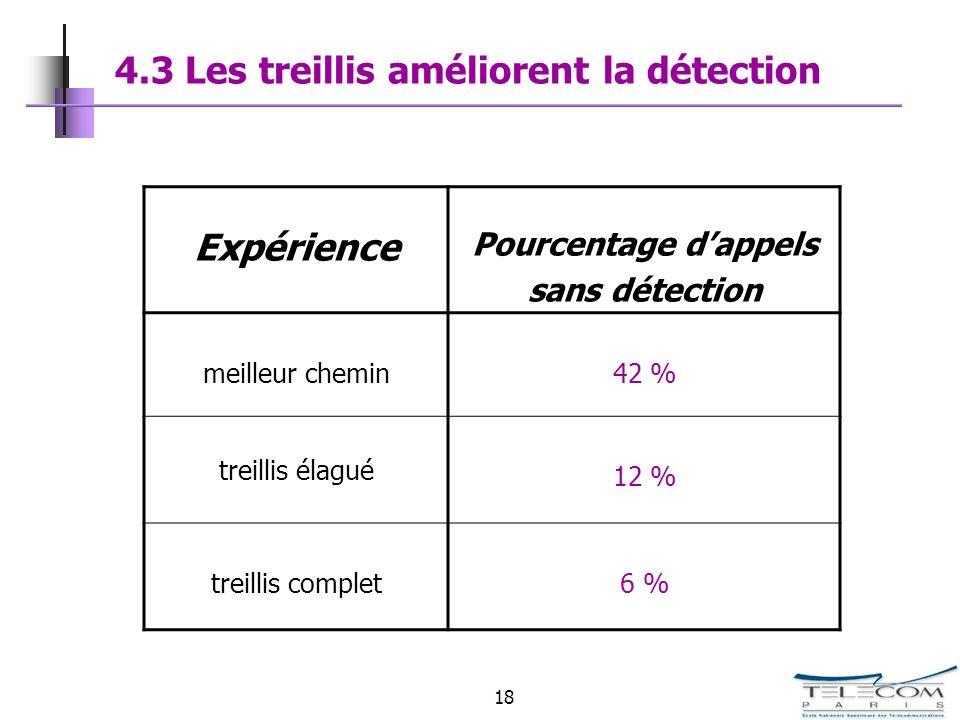 18 4.3 Les treillis améliorent la détection Expérience Pourcentage dappels sans détection meilleur chemin42 % treillis élagué 12 % treillis complet6 %