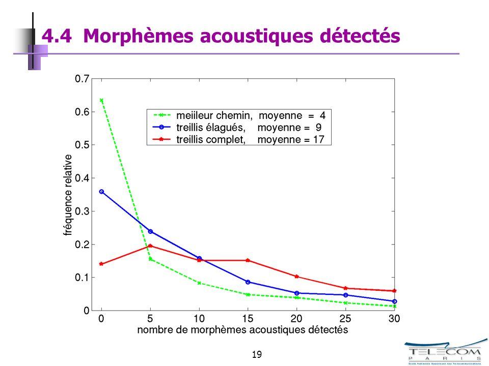 19 4.4 Morphèmes acoustiques détectés