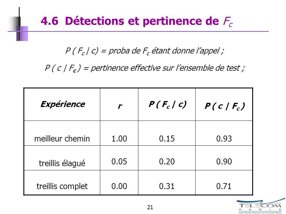 21 4.6 Détections et pertinence de F c Expérience r P ( F c | c) P ( c | F c ) meilleur chemin1.000.150.93 treillis élagué 0.050.200.90 treillis compl