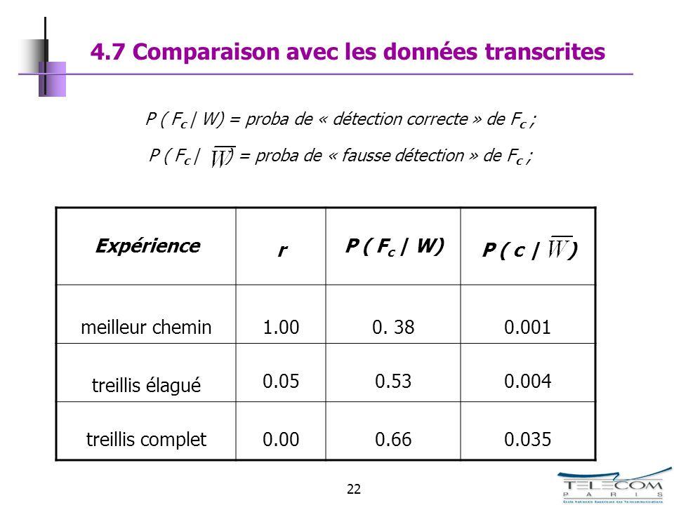22 4.7 Comparaison avec les données transcrites Expérience r P ( F c | W) P ( c | ) meilleur chemin1.000. 380.001 treillis élagué 0.050.530.004 treill