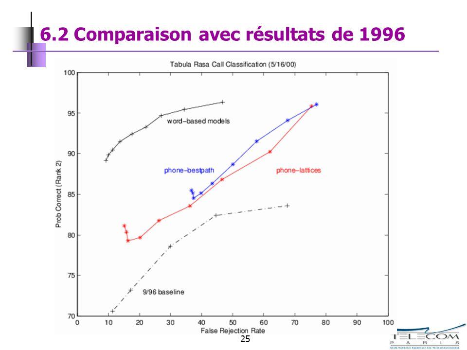 25 6.2 Comparaison avec résultats de 1996