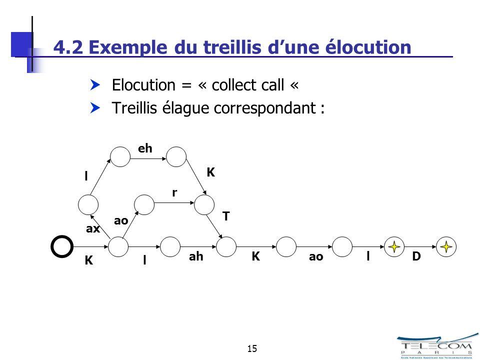 15 4.2 Exemple du treillis dune élocution Elocution = « collect call « Treillis élague correspondant : l Kahlao K l D ax ao r T eh K