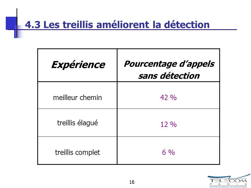 16 4.3 Les treillis améliorent la détection Expérience Pourcentage dappels sans détection meilleur chemin42 % treillis élagué 12 % treillis complet6 %