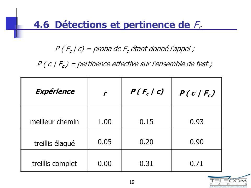 19 4.6 Détections et pertinence de F c Expérience r P ( F c | c) P ( c | F c ) meilleur chemin1.000.150.93 treillis élagué 0.050.200.90 treillis complet0.000.310.71 P ( F c | c) = proba de F c étant donné lappel ; P ( c | F c ) = pertinence effective sur lensemble de test ;