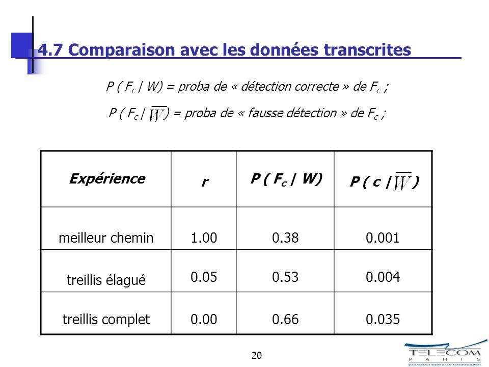 20 4.7 Comparaison avec les données transcrites P ( F c | W) = proba de « détection correcte » de F c ; P ( F c | ) = proba de « fausse détection » de F c ; Expérience r P ( F c | W) P ( c | ) meilleur chemin1.000.380.001 treillis élagué 0.050.530.004 treillis complet0.000.660.035
