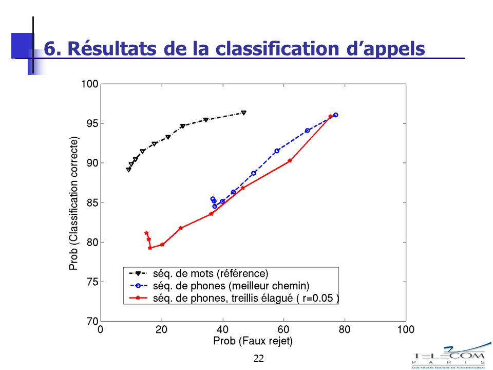 22 6. Résultats de la classification dappels