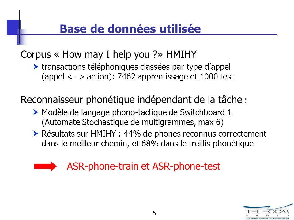 5 Base de données utilisée Corpus « How may I help you ?» HMIHY transactions téléphoniques classées par type dappel (appel action): 7462 apprentissage et 1000 test Reconnaisseur phonétique indépendant de la tâche : Modèle de langage phono-tactique de Switchboard 1 (Automate Stochastique de multigrammes, max 6) Résultats sur HMIHY : 44% de phones reconnus correctement dans le meilleur chemin, et 68% dans le treillis phonétique ASR-phone-train et ASR-phone-test