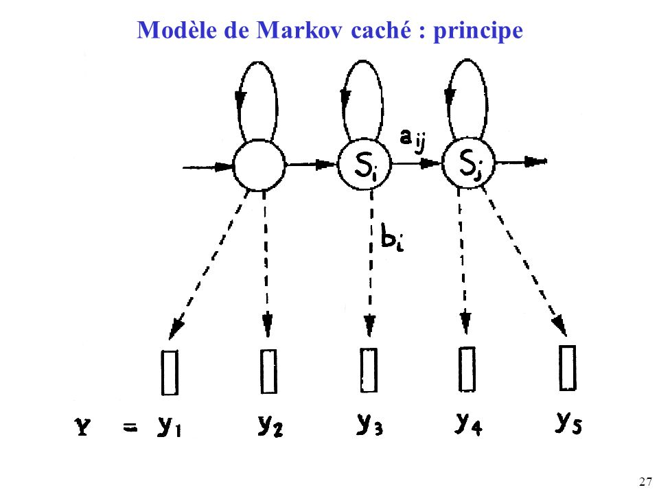 27 Modèle de Markov caché : principe