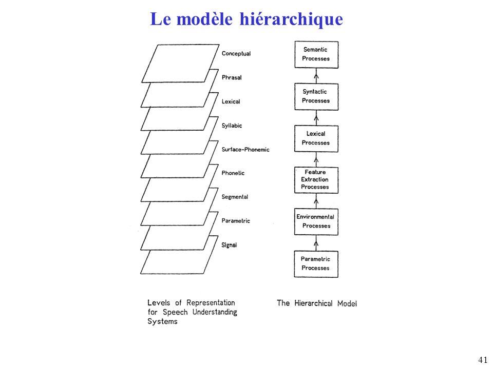 41 Le modèle hiérarchique