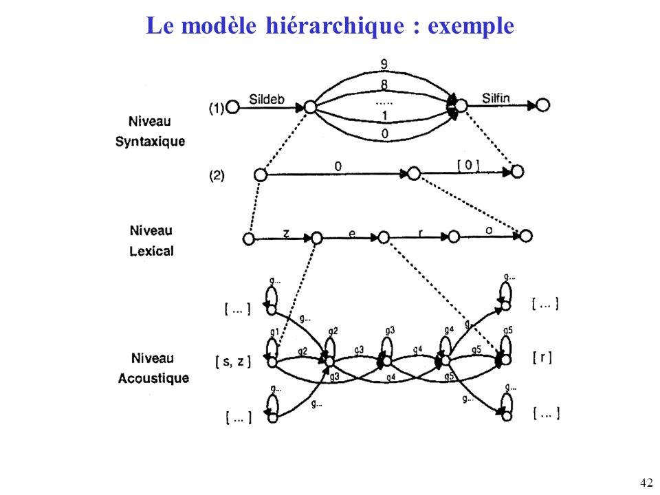 42 Le modèle hiérarchique : exemple
