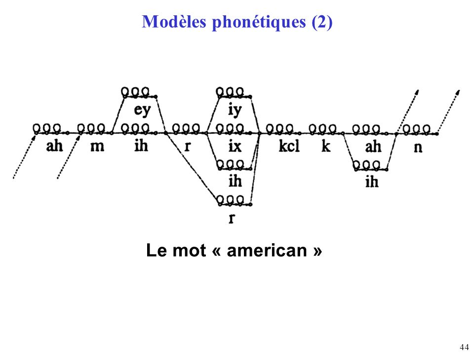 44 Modèles phonétiques (2) Le mot « american »