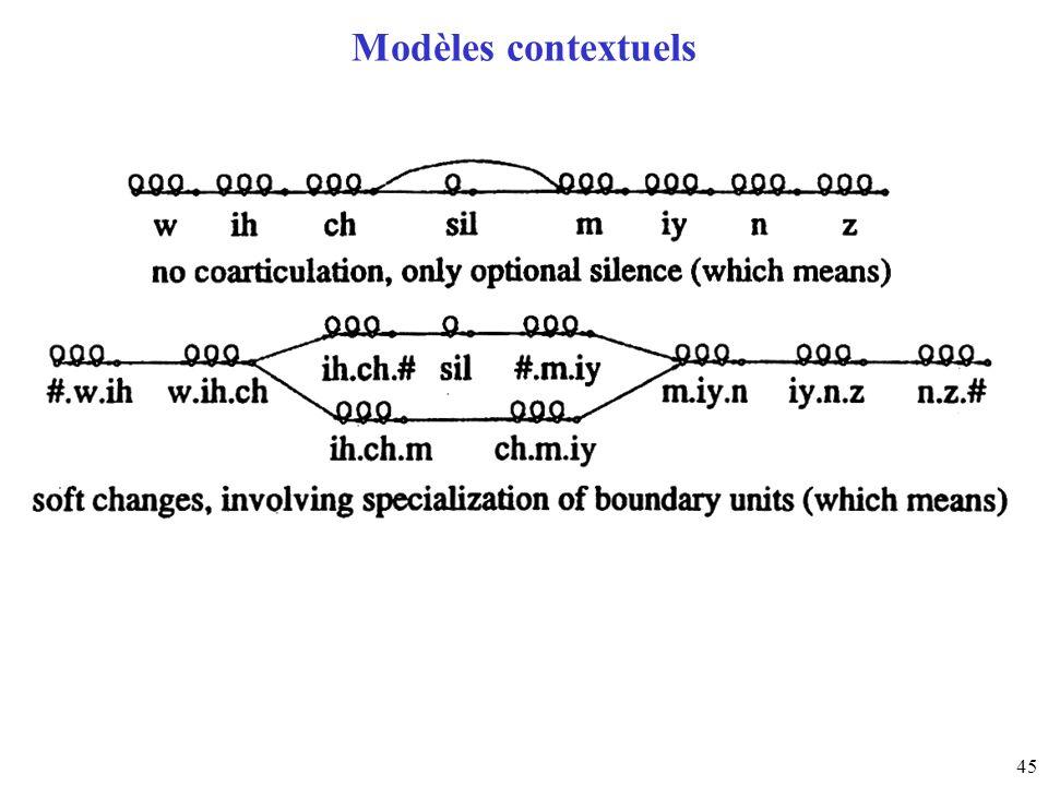 45 Modèles contextuels