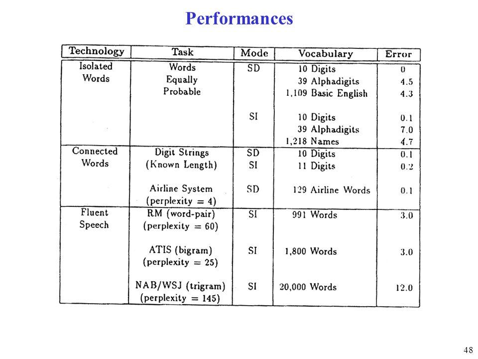 48 Performances