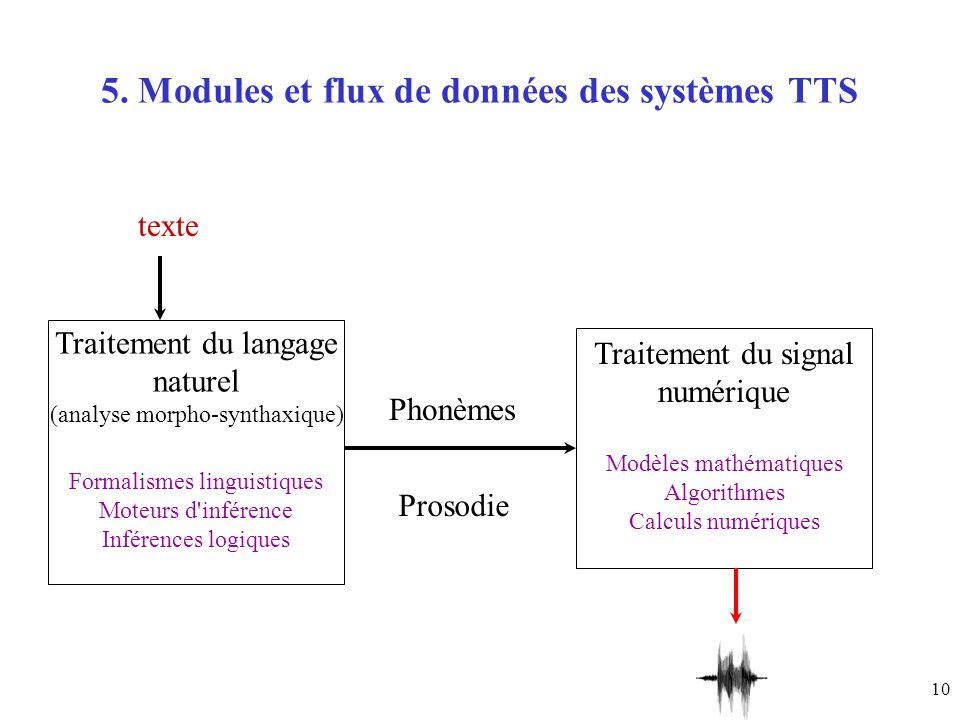 10 5. Modules et flux de données des systèmes TTS Traitement du langage naturel (analyse morpho-synthaxique) Formalismes linguistiques Moteurs d'infér