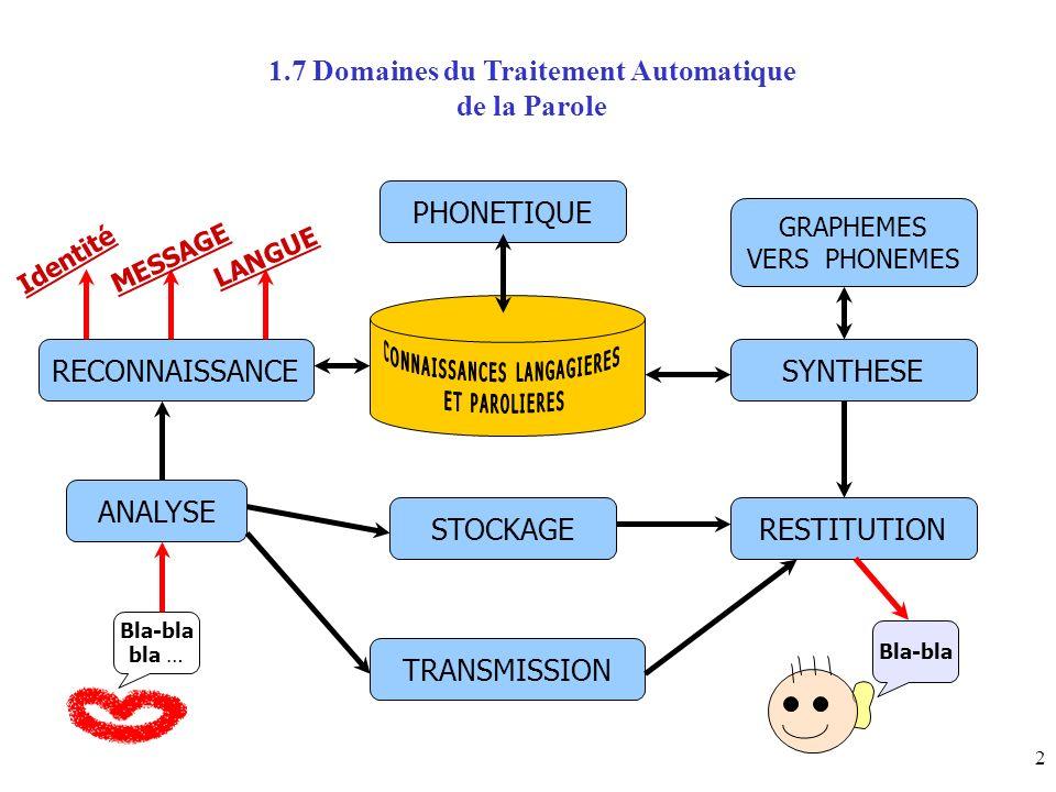 2 1.7 Domaines du Traitement Automatique de la Parole Identité PHONETIQUE RECONNAISSANCE GRAPHEMES VERS PHONEMES SYNTHESE ANALYSE STOCKAGERESTITUTION