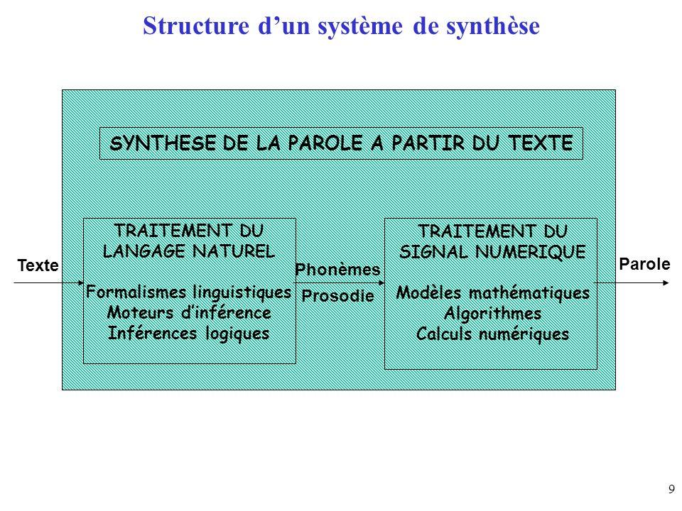 9 Structure dun système de synthèse SYNTHESE DE LA PAROLE A PARTIR DU TEXTE TRAITEMENT DU LANGAGE NATUREL Formalismes linguistiques Moteurs dinférence