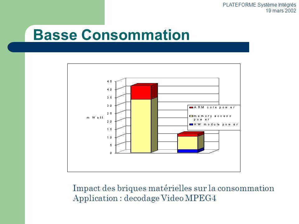 PLATEFORME Système Intégrés 19 mars 2002 Basse Consommation Impact des briques matérielles sur la consommation Application : decodage Video MPEG4