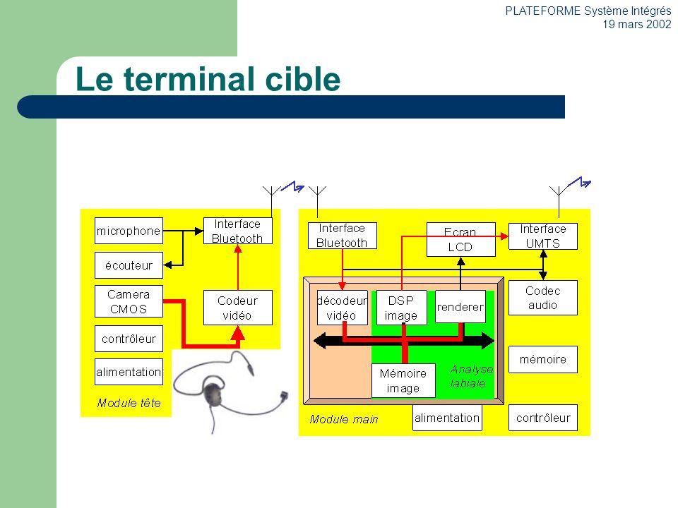 PLATEFORME Système Intégrés 19 mars 2002 Le terminal cible