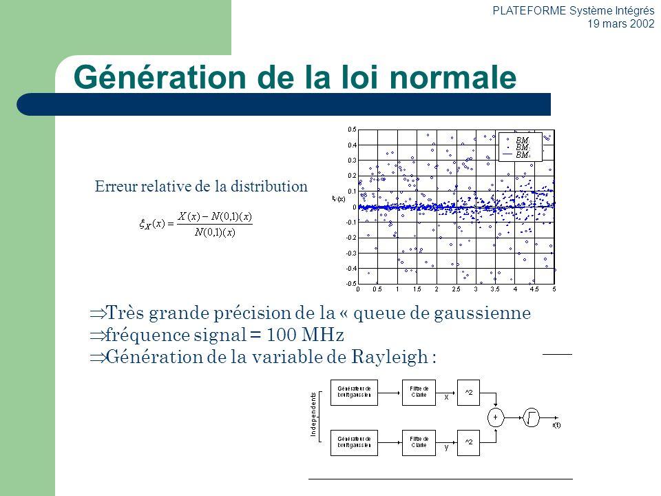 PLATEFORME Système Intégrés 19 mars 2002 Génération de la loi normale Erreur relative de la distribution Très grande précision de la « queue de gaussienne fréquence signal = 100 MHz Génération de la variable de Rayleigh :