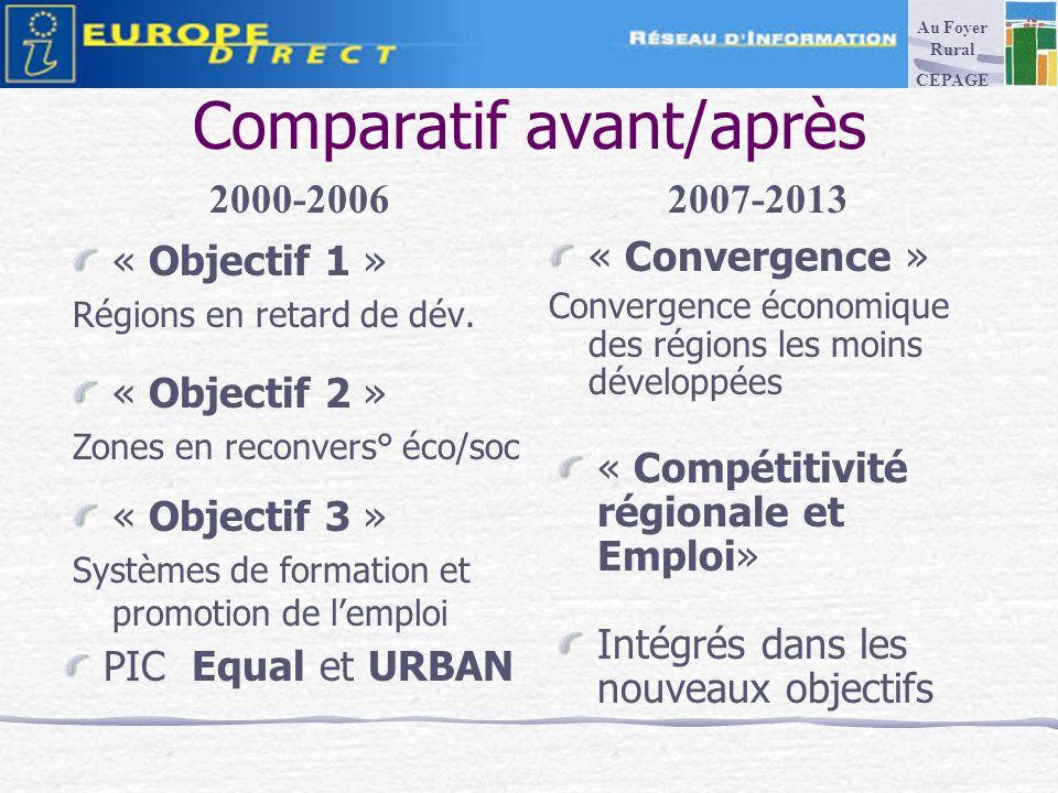 Comparatif avant/après « Objectif 1 » Régions en retard de dév.