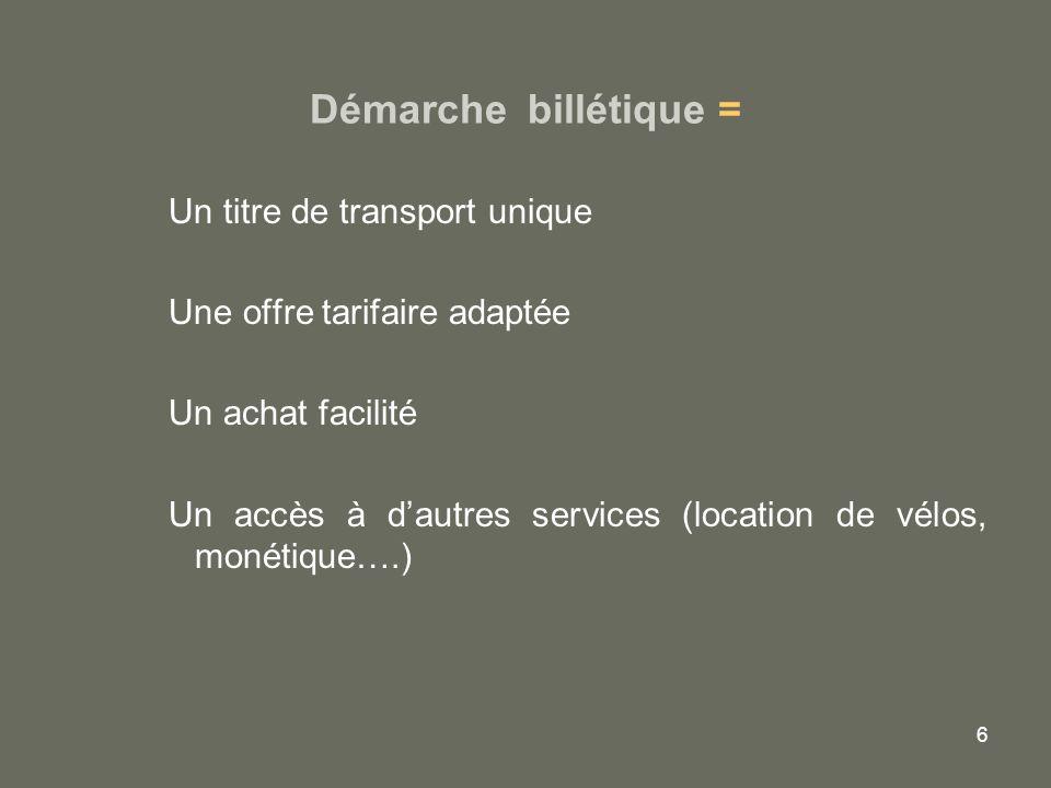 6 Démarche billétique = Un titre de transport unique Une offre tarifaire adaptée Un achat facilité Un accès à dautres services (location de vélos, mon