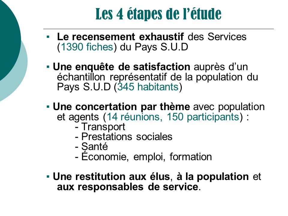 Les 4 étapes de létude Le recensement exhaustif des Services (1390 fiches) du Pays S.U.D Une enquête de satisfaction auprès dun échantillon représenta