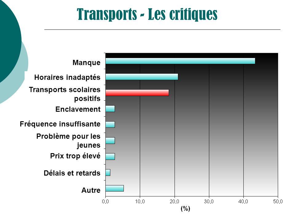 Transports - Les critiques Manque Horaires inadaptés Transports scolaires positifs Enclavement Fréquence insuffisante Problème pour les jeunes Prix tr
