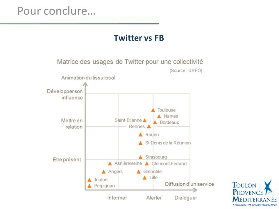 Twitter vs FB Pour conclure…