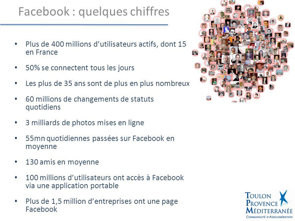 Profil créé fin 2009 À ce jour, plus de 240 « amis » Essentiellement des animateurs dEPN ou des experts des usages TIC Pourquoi Facebook.