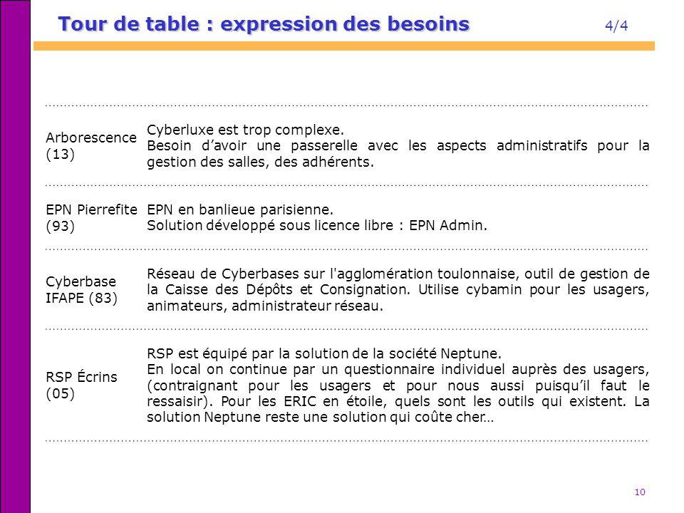 10 Tour de table : expression des besoins Tour de table : expression des besoins 4/4 Arborescence (13) Cyberluxe est trop complexe. Besoin davoir une