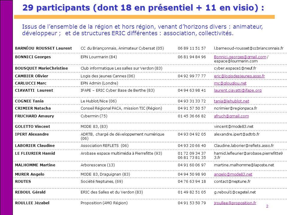 2 29 participants (dont 18 en présentiel + 11 en visio) : Issus de lensemble de la région et hors région, venant dhorizons divers : animateur, dévelop