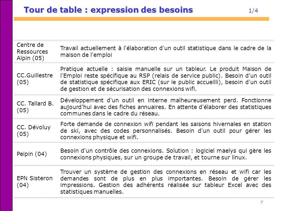 7 Tour de table : expression des besoins Tour de table : expression des besoins 1/4 Centre de Ressources Alpin (05) Travail actuellement à l'élaborati
