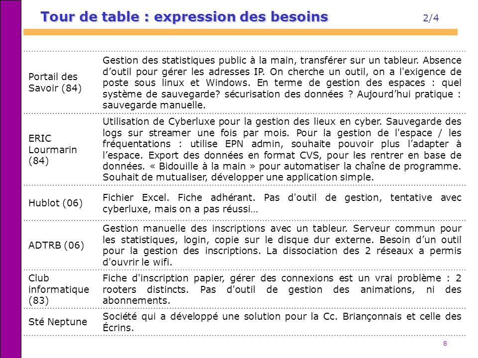 8 Tour de table : expression des besoins Tour de table : expression des besoins 2/4 Portail des Savoir (84) Gestion des statistiques public à la main,