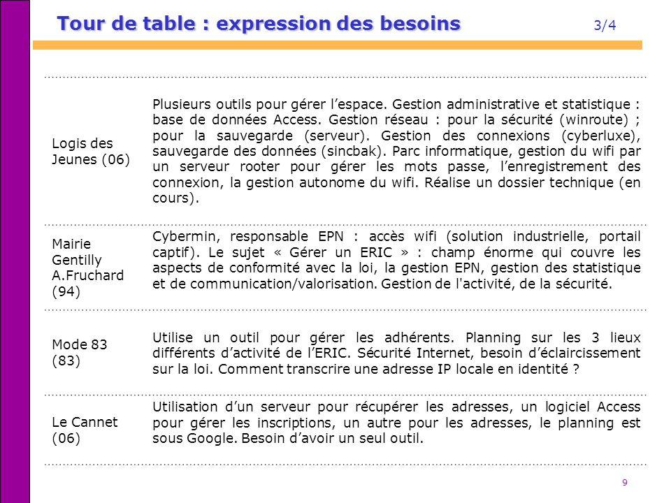 9 Tour de table : expression des besoins Tour de table : expression des besoins 3/4 Logis des Jeunes (06) Plusieurs outils pour gérer lespace. Gestion