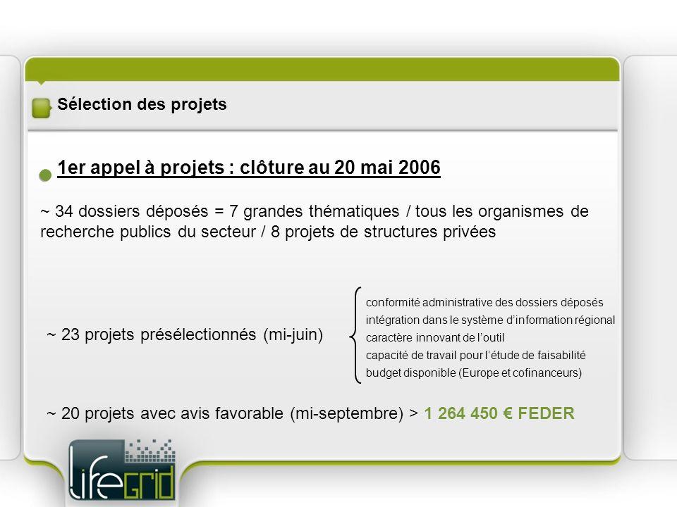 1er appel à projets : clôture au 20 mai 2006 ~ 34 dossiers déposés = 7 grandes thématiques / tous les organismes de recherche publics du secteur / 8 projets de structures privées ~ 23 projets présélectionnés (mi-juin) conformité administrative des dossiers déposés intégration dans le système dinformation régional caractère innovant de loutil capacité de travail pour létude de faisabilité budget disponible (Europe et cofinanceurs) ~ 20 projets avec avis favorable (mi-septembre) > 1 264 450 FEDER