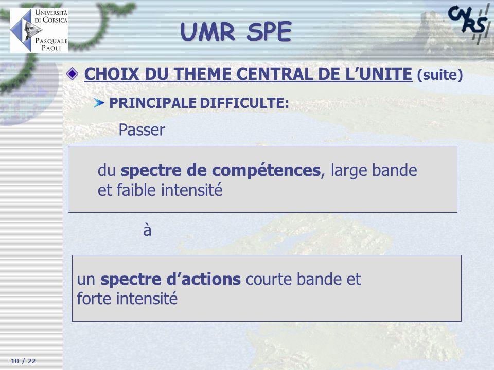 UMR SPE PRINCIPALE DIFFICULTE: Passer CHOIX DU THEME CENTRAL DE LUNITE (suite) 10 / 22 du spectre de compétences, large bande et faible intensité un s