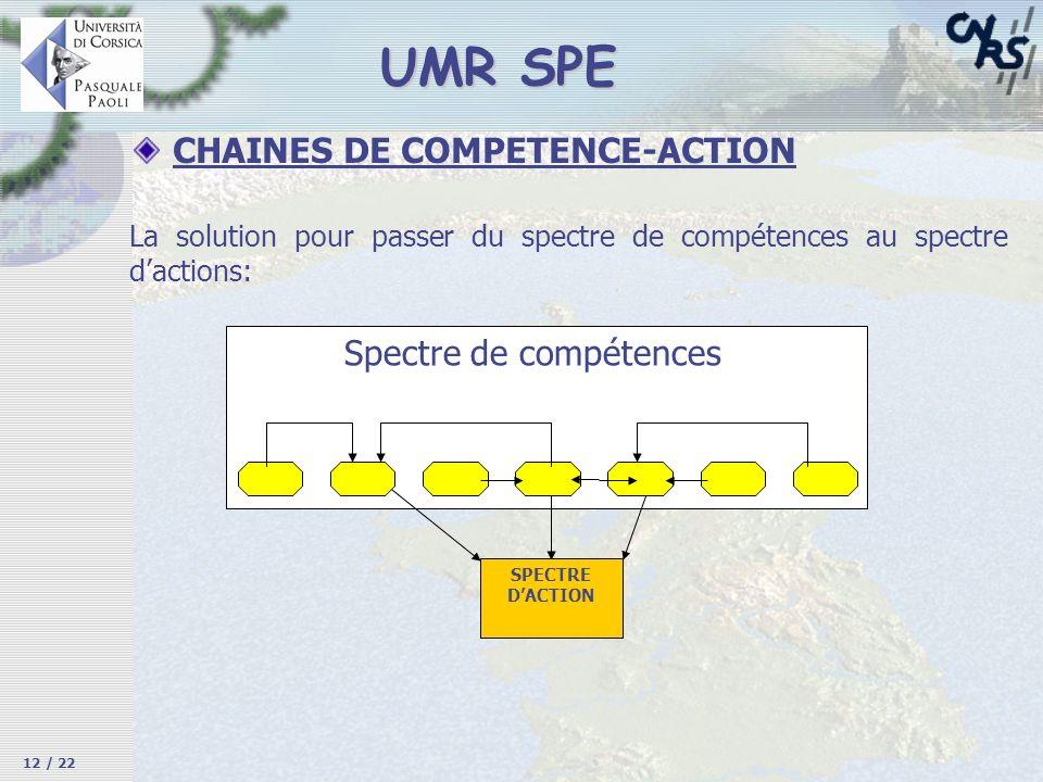 CHAINES DE COMPETENCE-ACTION SPECTRE DACTION Spectre de compétences UMR SPE La solution pour passer du spectre de compétences au spectre dactions: 12