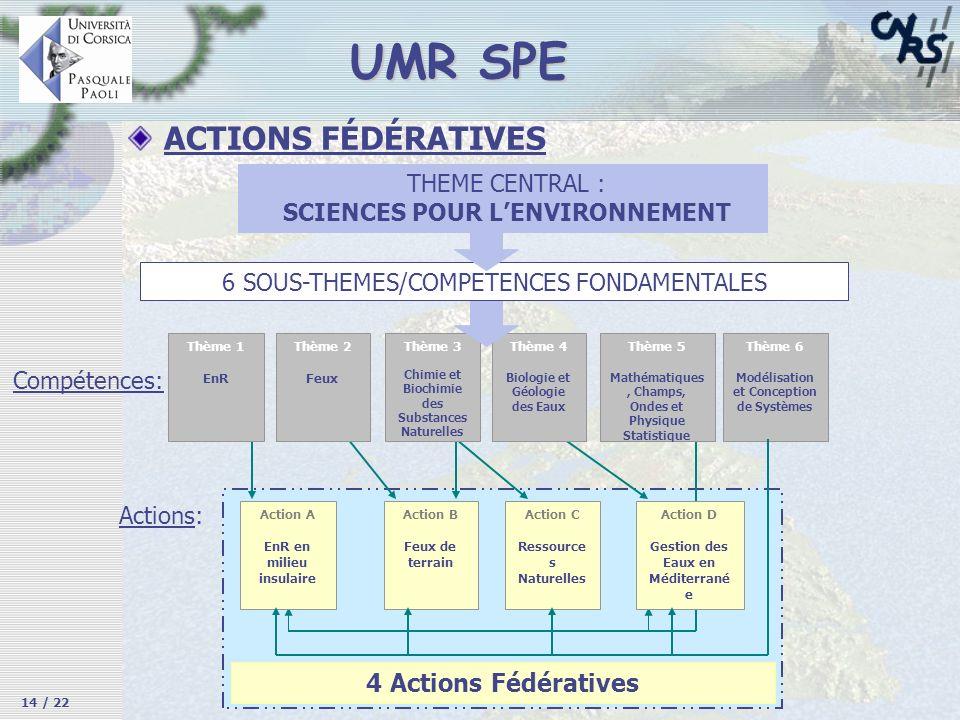 UMR SPE ACTIONS FÉDÉRATIVES Thème 1 EnR Thème 2 Feux Thème 3 Chimie et Biochimie des Substances Naturelles Thème 4 Biologie et Géologie des Eaux Thème
